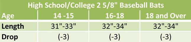 high-school-and-college-baseball-bat-sizing-chart